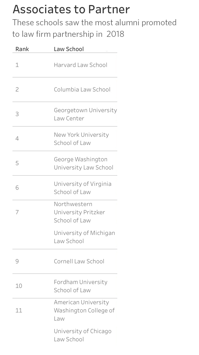 "Fordham Law School Ranking >> Fordham Law Ranked #15 ""Go-To Law School"" by National Law Journal"
